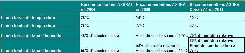Elargissement des recommandations ASHRAE jusqu'à 2008 puis évolution par le biais des classes de matériels