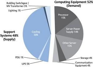 Répartition de la consommation électrique au sein d'un datacentre dans la moyenne