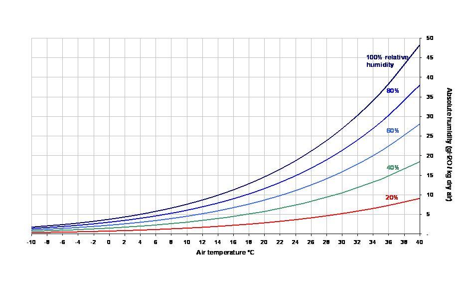 Diagramme psychrométrique, évolution des hygrométries relatives de l'air avec la température