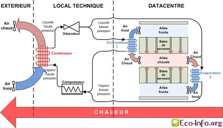 Centrale de climatisation air - air - Multi Split
