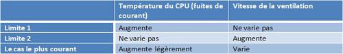 Evolution de la consommation de l'équipement IT lorsque la température augmente
