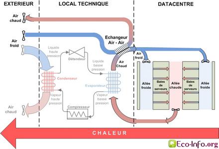 Schéma simplifié du refroidissement d'un Datacentre en Free Cooling à air - indirect