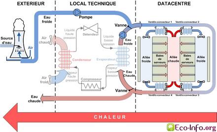 Schéma simplifié du refroidissement d'un Datacentre en Free Cooling à eau - direct