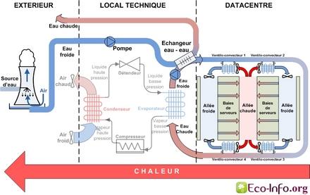 Schéma simplifié du refroidissement d'un Datacentre en Free Cooling à eau - indirect