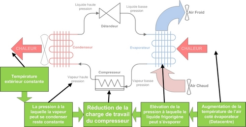 Effets de l'augmentation de la température coté évaporateur