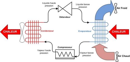 Schématisation simplifiée du fonctionnement d'une pompe à chaleur