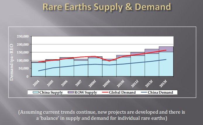 Source : IMCOA - Industrial Minerals company of Australia (03/2009)