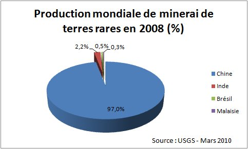 rare_earth_world_production.jpg
