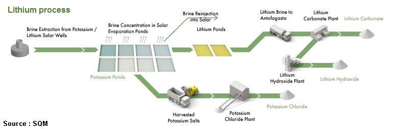 Fig. 5 Lithium process