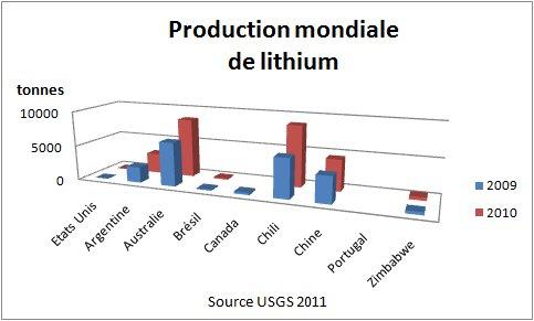 Fig. 4 Production mondiale de lithium