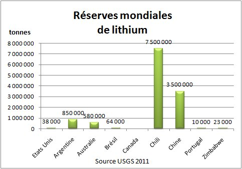 Fig. 3 Réserves mondiales de lithium