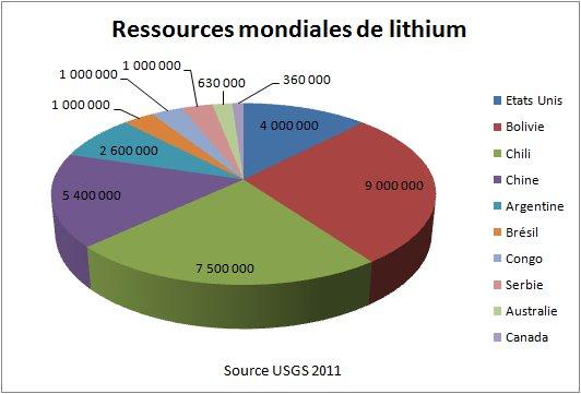 Fig. 2 Ressources mondiales de lithium