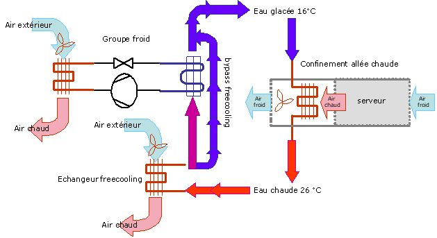 free-cooling indirect