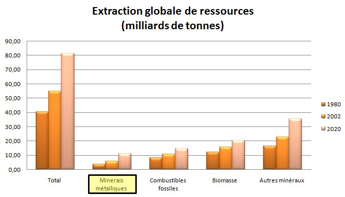 Figure 1. Évolution de l'extraction globale de ressources (OCDE, 2008)