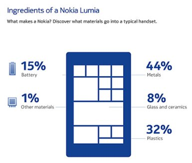 Figure 4. Composition d'un smartphone (Nokia, 2011)
