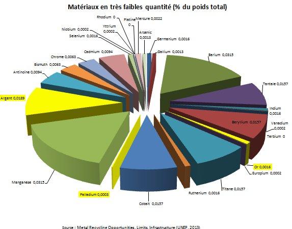 Figure 2. Matériaux en très faible quantité dans un PC (UNEP, 2013)