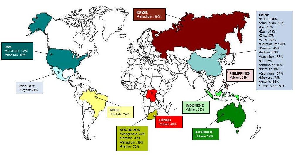 Figure 2. Principaux pays producteurs de matériaux critiques (USGS, 2014)