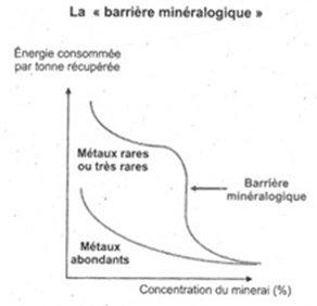 Figure 8. La « barrière minéralogique » des métaux rares (Bihouix, 2010)
