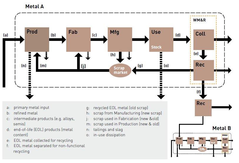 Figure 2. Le cycle de vie simplifié des métaux et les flux associés (UNEP, 2011)