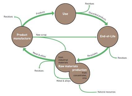 Figure 1. Le cycle de vie des métaux – (Meskers, 2008) cité dans (UNEP, 2011)