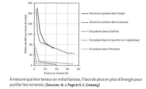 Figure 5. Relation entre concentration et énergie (Meadows, 2012)