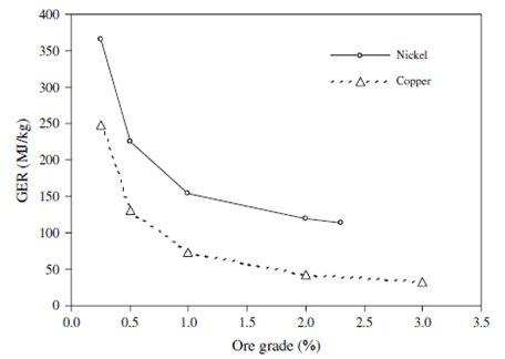 Figure 6. Energie et concentration pour Ni et Cu (Norgate, 2007)