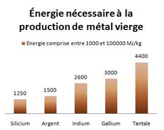 Figure 3. Métaux natifs nécessitant entre 1000 et 100000 MJ/kg