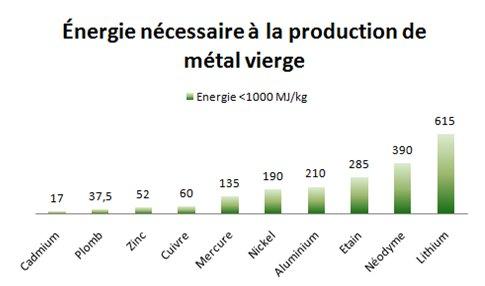 Figure 2. Métaux natifs nécessitant moins de 1000 MJ/kg