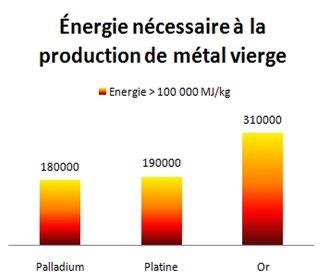 Figure 4. Métaux natifs nécessitant plus de 100000 MJ/kg