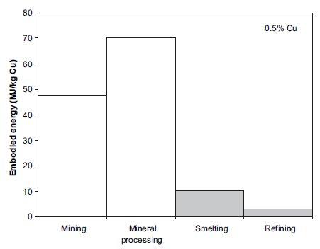 Figure 1. Energie dépensée à chaque étape de la production du cuivre concentré à 0,5% (Norgate, 2010)